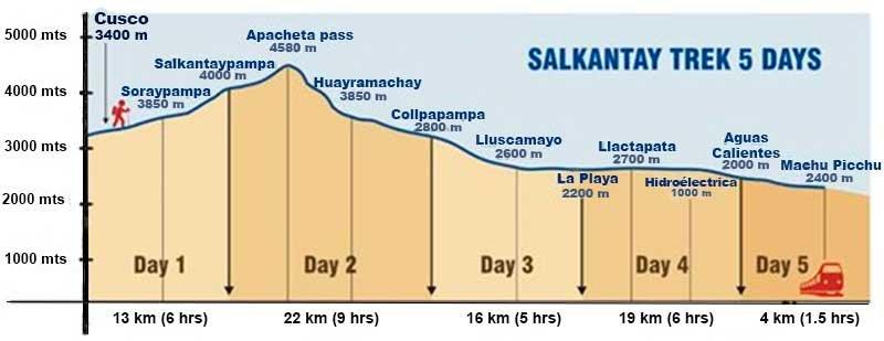 salkantay-trek-distance-and-altitude.jpg.b8da4c1cc171dccb917c465bdb54cf0b.jpg