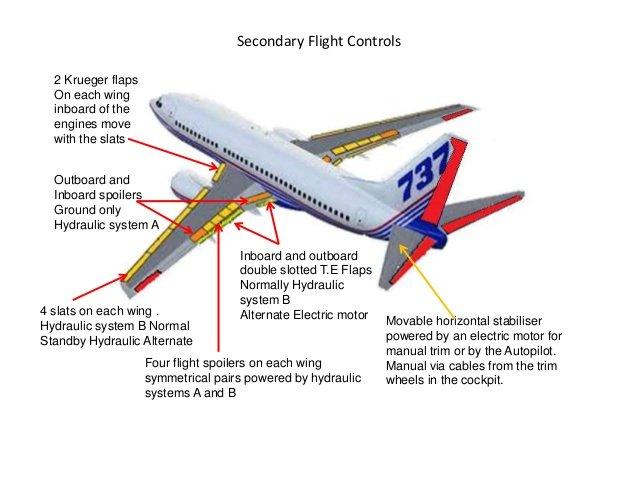 b737-ng-flight-controls-5-638.jpg