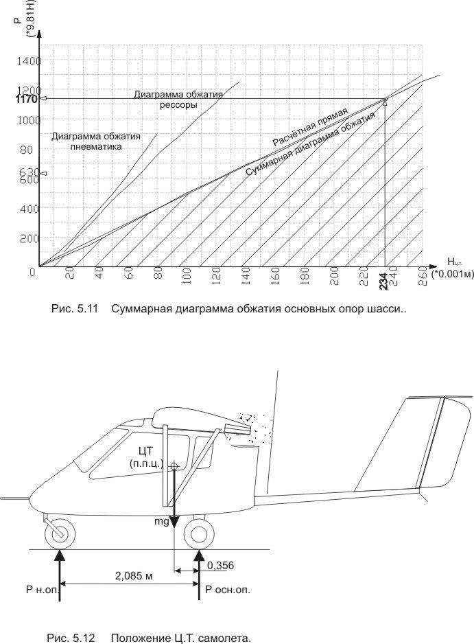 Диаграммы обжатия основных опор (m=495) типа м, типа д.jpg
